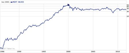 Microsoft Stock Price from Yahoo Finance